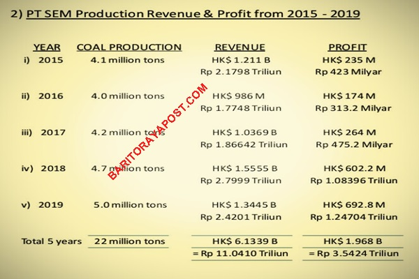 Sejak 2015 Hingga 2019 Pendapatan PT SEM Rp11,04 Triliun. Dari Mana Isu Pailit?