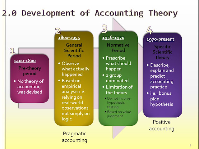 whether the discipline of accounting can be classified as a science accounting essay Computer science as a discipline has guided the pilots in different fields of their work especially on how to operate the aeroplane computer science has a great importance in the future society because information can be stored safely in - accounting is a paramount aspect of all businesses.