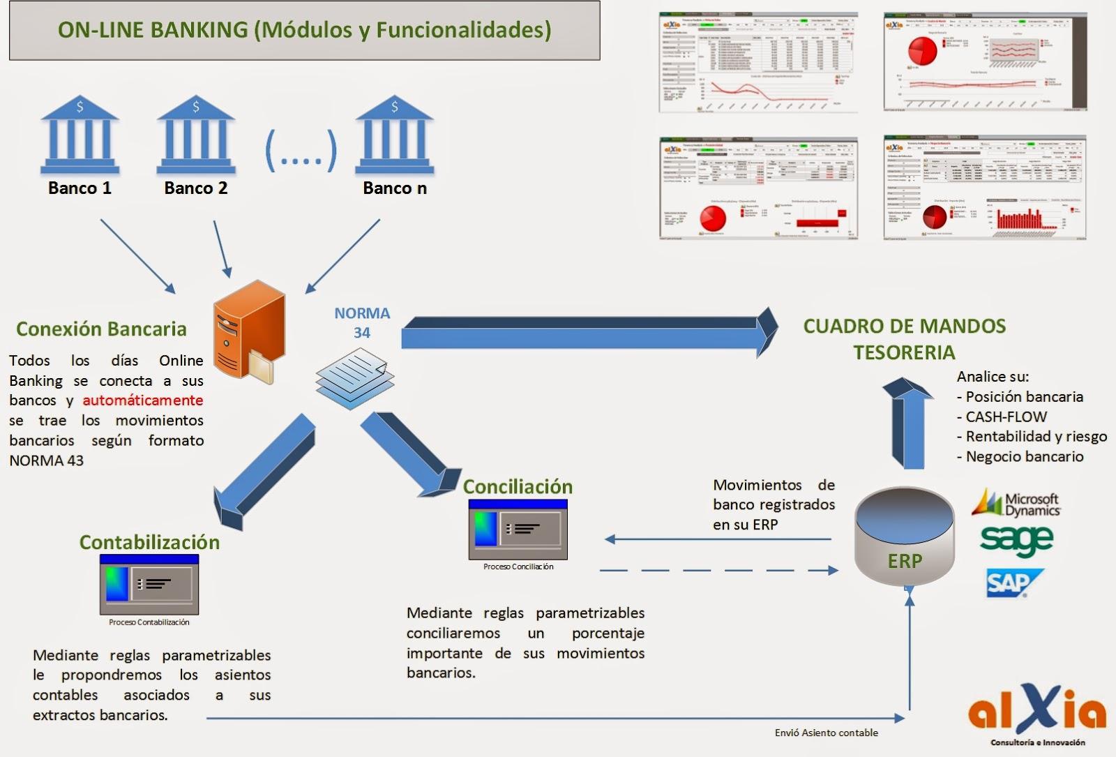 Sage X3 Erp Modulos Online Banking
