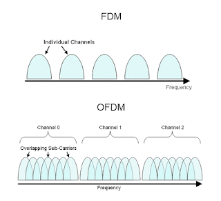 Orthogonal Frequency Division Multiplexing (OFDM) Overview