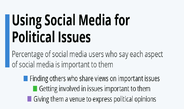 Using Social Media for Political Issues #infographic