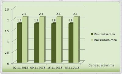 италијански лешник у љусци новембар 2018