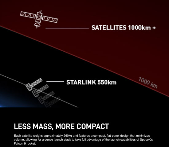 The whole Starlink constellation will be in low earth orbit (Source: Starlink.com)
