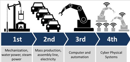 fase-revolusi-industri