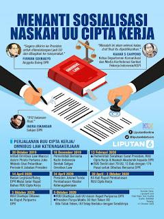 Undang - Undang Perumahan dan Permukiman Pasca UU Cipta Kerja
