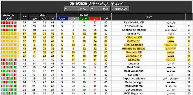 ترتيب الدوري الاسباني وانفراد ريال مدريد بالصدارة ورفع الفارق الى 4 نقاط