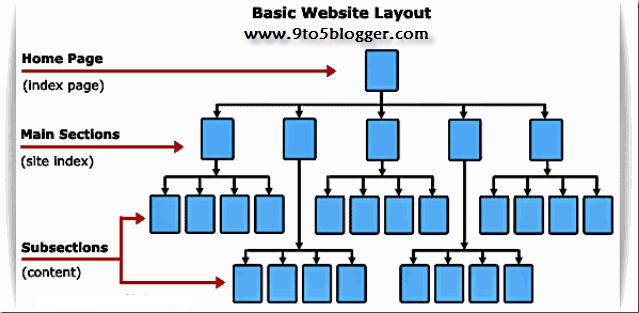 Best SEO Optimized Website Layout