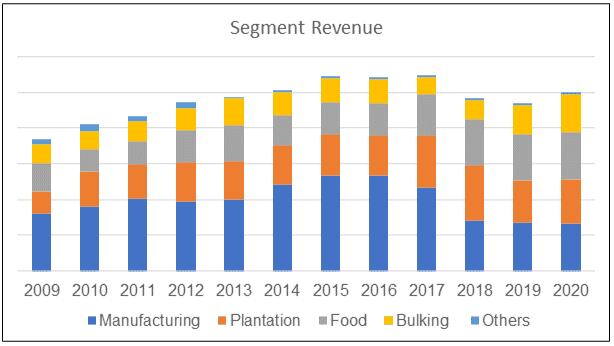 KFima segment revenue