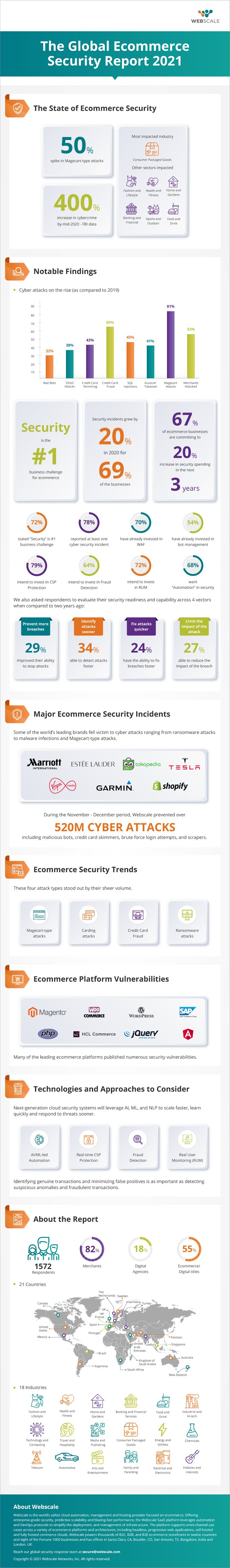 The 2021 Global Ecommerce Security Report #infographic #eCommerce, Security Report #infographics #Global Ecommerce