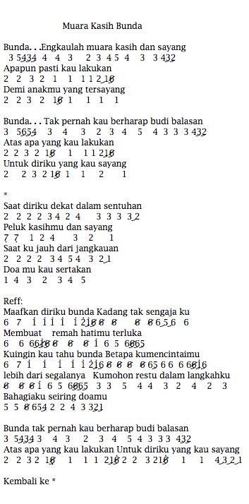 Lirik Lagu Muara Kasih Bunda : lirik, muara, kasih, bunda, Angka, Pianika, Muara, Kasih, Bunda, Suzan