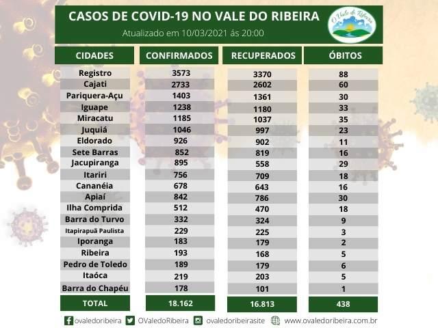 Vale do Ribeira soma 18.162 casos positivos, 16.813 recuperados e 438 mortes do Coronavírus - Covid-19