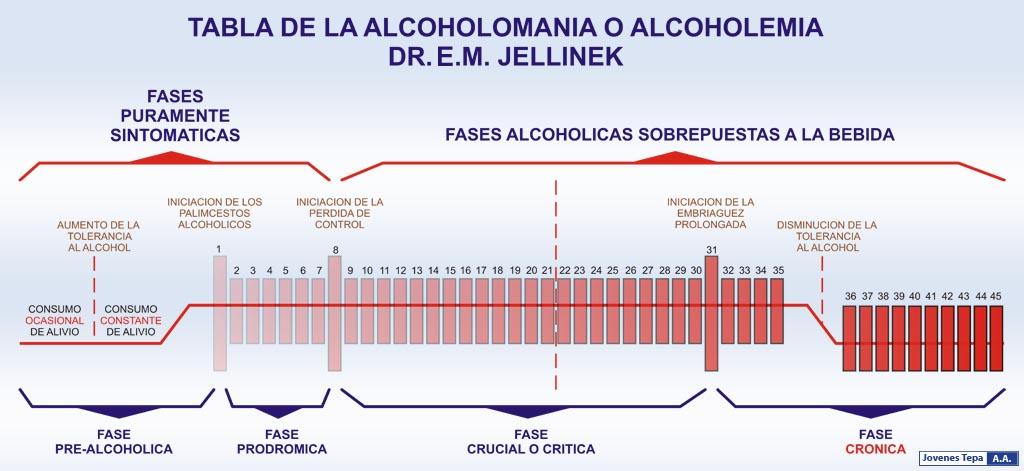Alcoholismo: Historia Natural del Alcoholismo