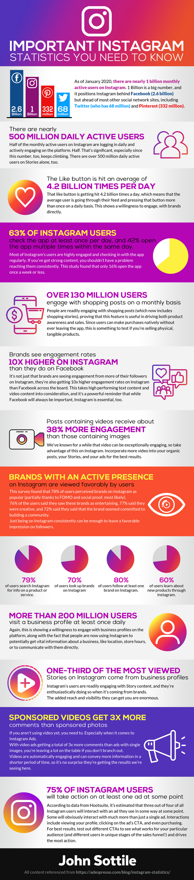 Important Instagram Statistics You Need To Know