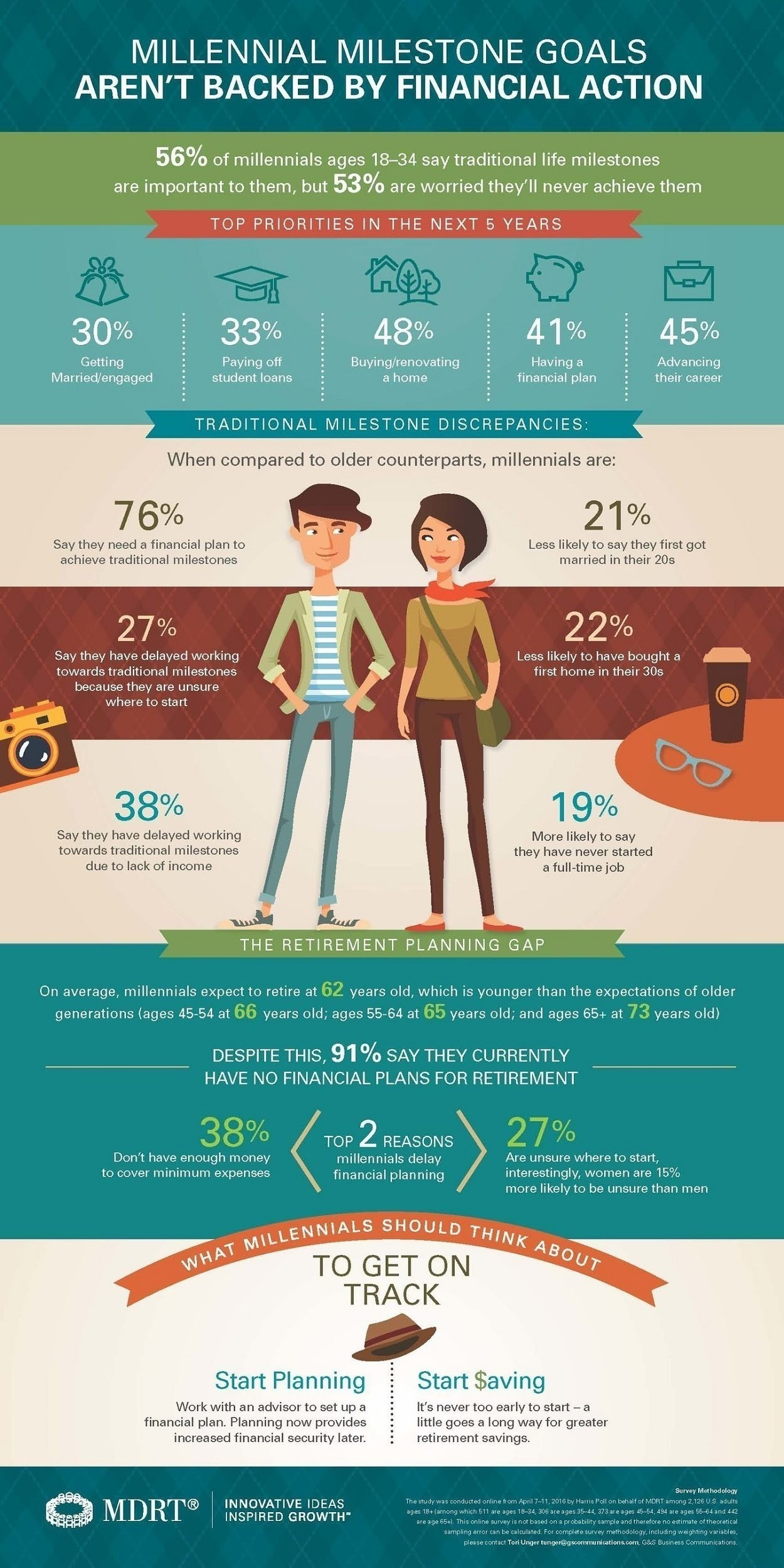Millennials Milestones Not Supported by Action #infographic
