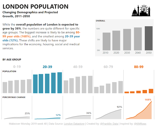 Makeover Monday: London Population Predictions