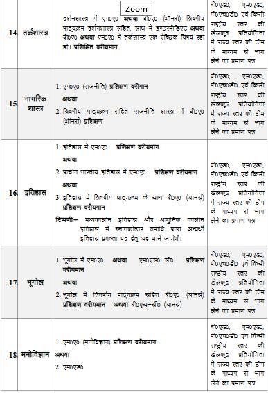 History Syllabus For UP PGT In Hindi