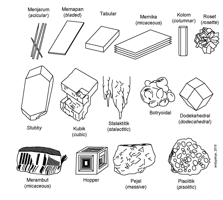 Andyyahya Mineralogi
