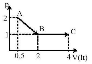 Proses Gabungan Termodinamika
