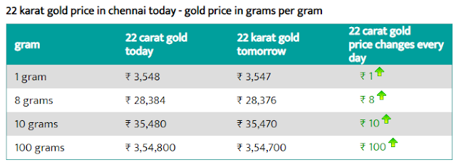 Today 22-carat gold price per gram in Chennai