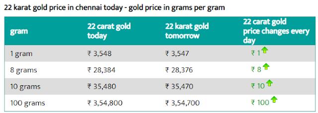 Today 22-carat gold price per gram in Chennai