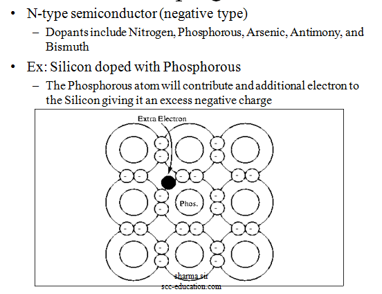 What is a transistor,polytechnic notes,semiconductor ,free notes,doping,