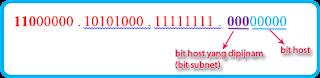 Bit host dan bit subnet