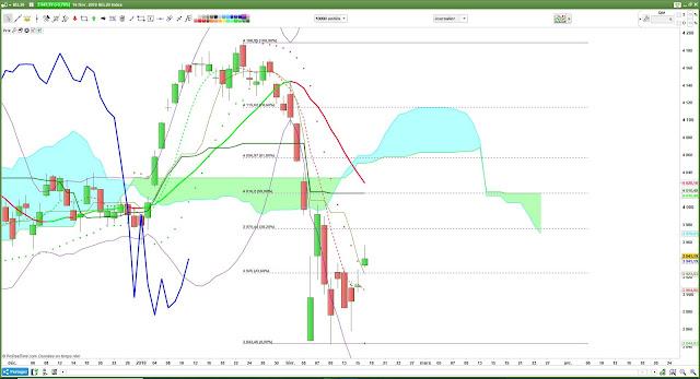Analyse technique du BEL20 [16/02/18] $bel