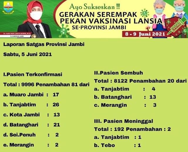 Update Data Covid-19 Provinsi Jambi, Pasien Positif di Sungai Penuh 2 Orang