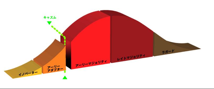 画像:キャズムの図
