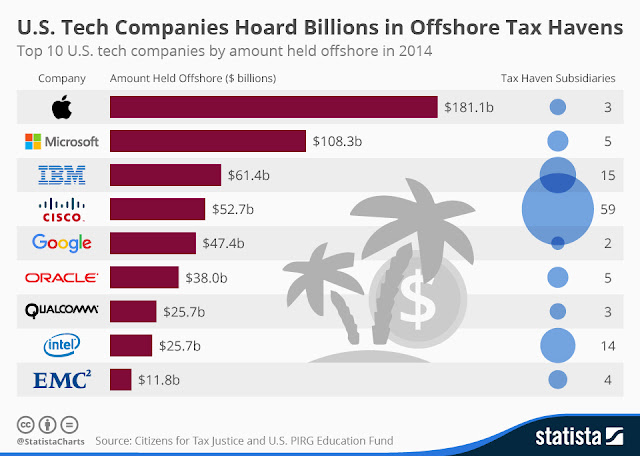 U.S. Tech Companies Hoard Billions in Offshore Tax Havens / Statista