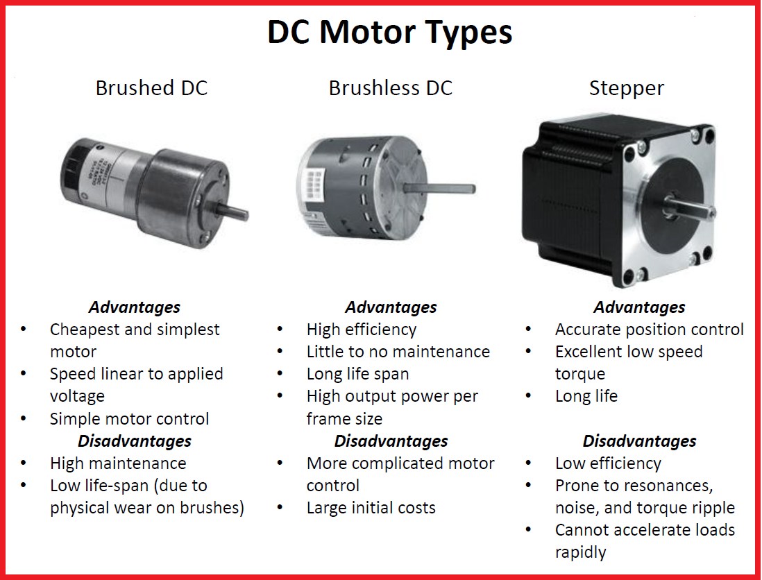 Advantages and Disadvantages for Different DC Motor Types  Brushed DC  Brushless DC  and Stepper