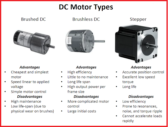 Advantages and Disadvantages for Different DC Motor Types (Brushed DC, Brushless DC, and Stepper