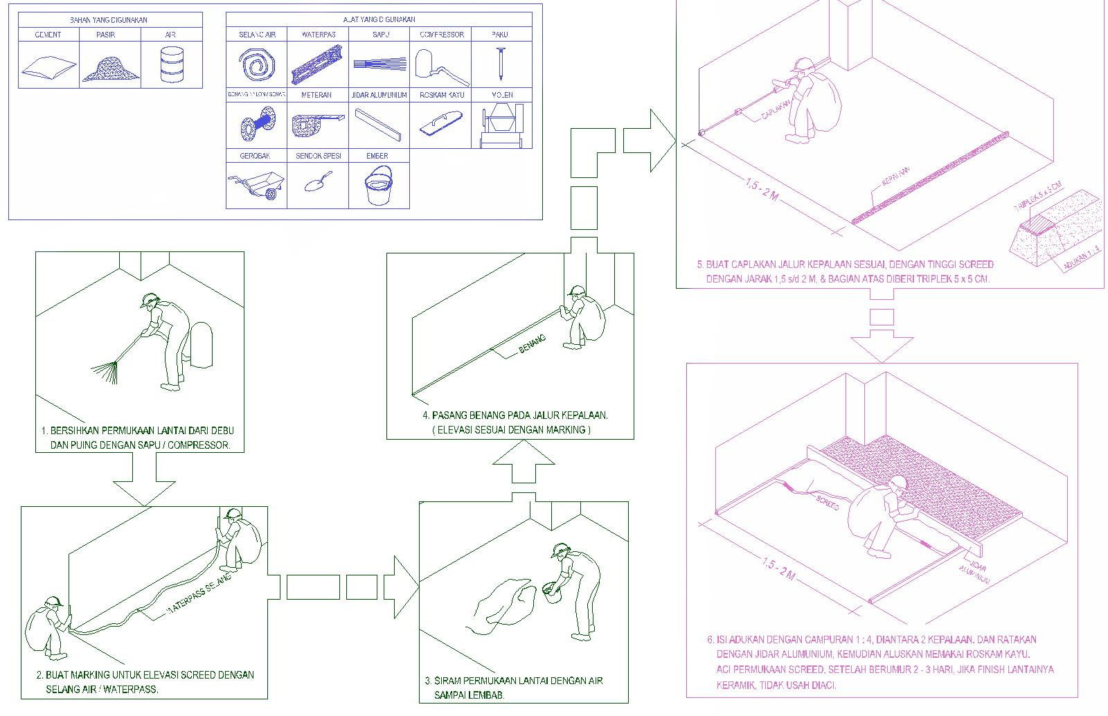 cara-meratakan-lantai.jpg