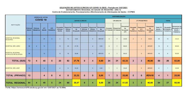 53,33% da taxa de ocupação dos leitos de UTI do SUS (21vagas)  e 25%  particular (03 vagas) dos Hospitais do Vale do Ribeira (12/07)