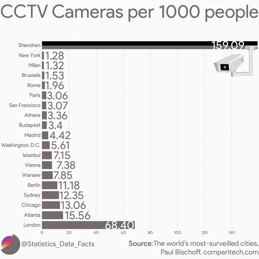 CCTV cameras per 1000 people.