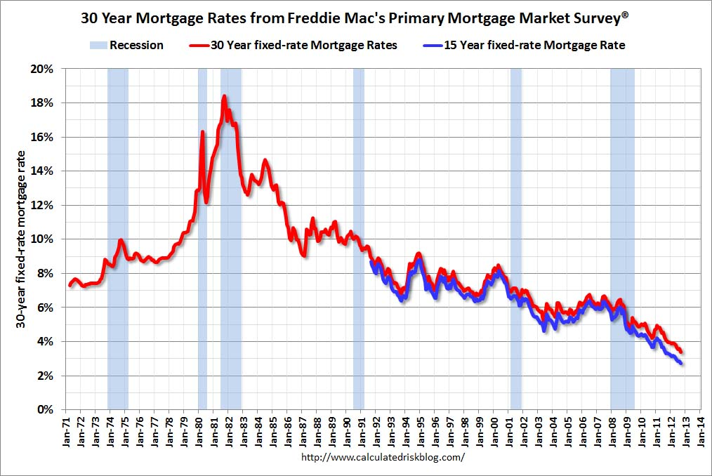 Freddie mac mortgage rate survey also calculated risk record low rates rh calculatedriskblog