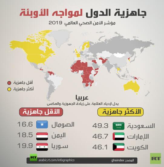 الأوبيئة، الأمراض، الدول العربية، فيروس كورونا
