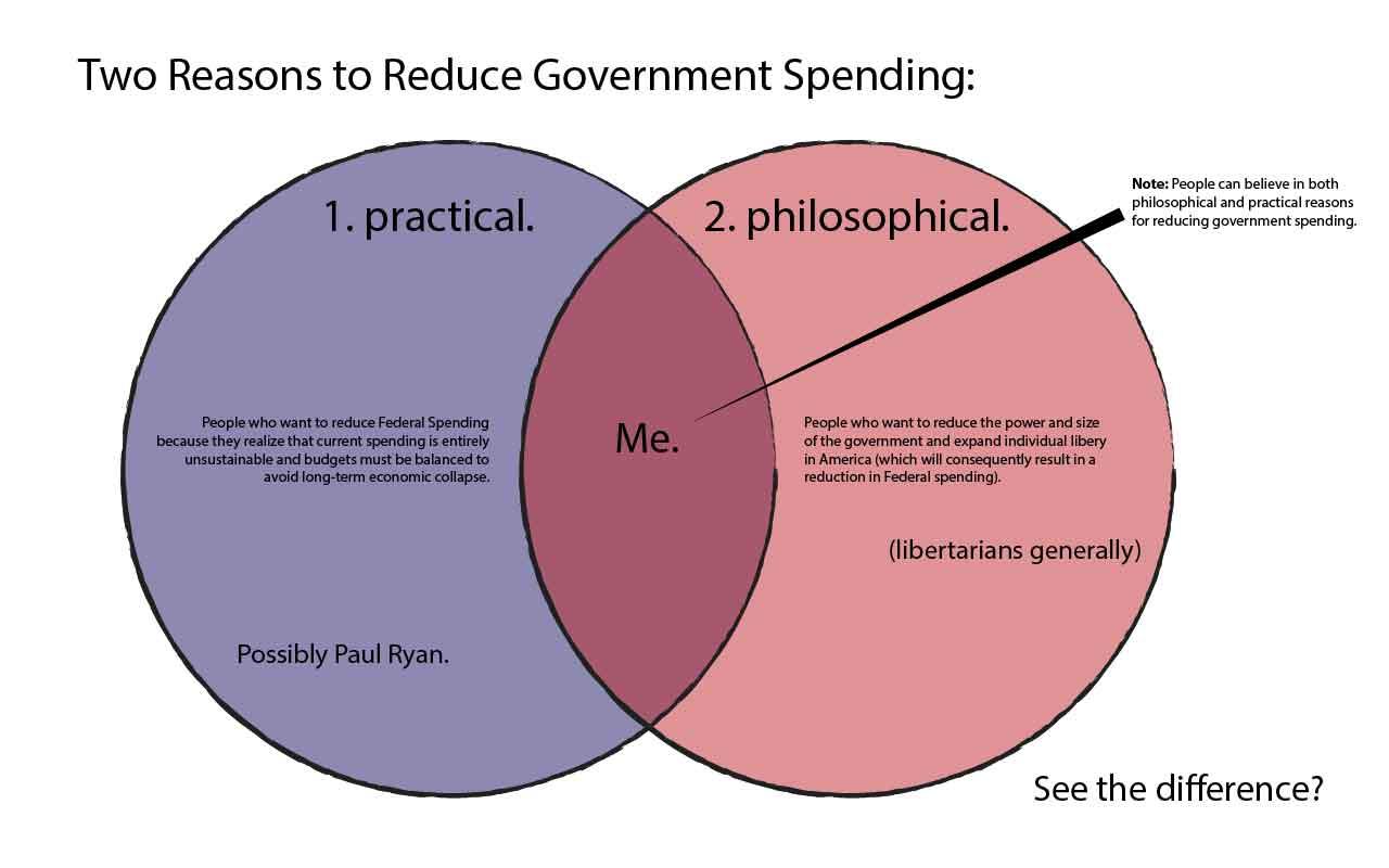 Premise Indicator Words: Logicology: Paul Ryan Vs. Libertarianism