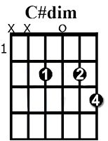 C#dim chord