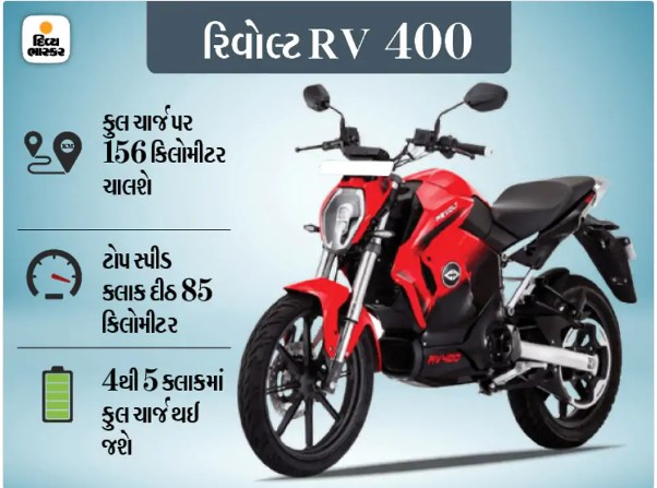 Electric Vehicle Subsidy policy In gujarat