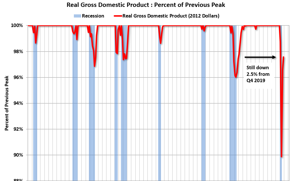 Recession Measures and NBER