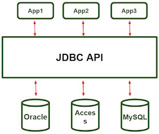 JDBC Driver pada Bahasa Pemrograman Java