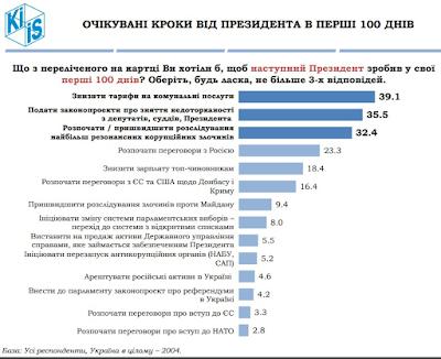 Ожидаемые шаги от Президента Зеленского в первые 100 дней