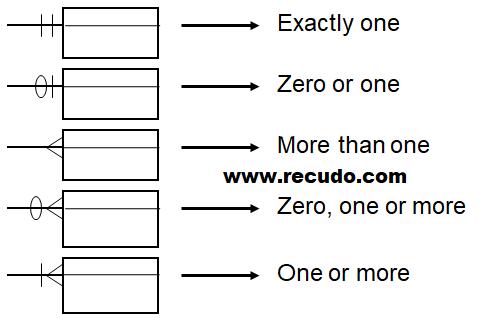 Entity relationship diagram erd basis data recudo gambar simbol simbol erd martin ccuart Choice Image