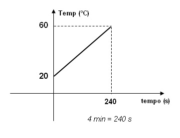Fisica 2016 calorimetria exerc cios resolvidos 3 for Temperatura frigo da 1 a 7