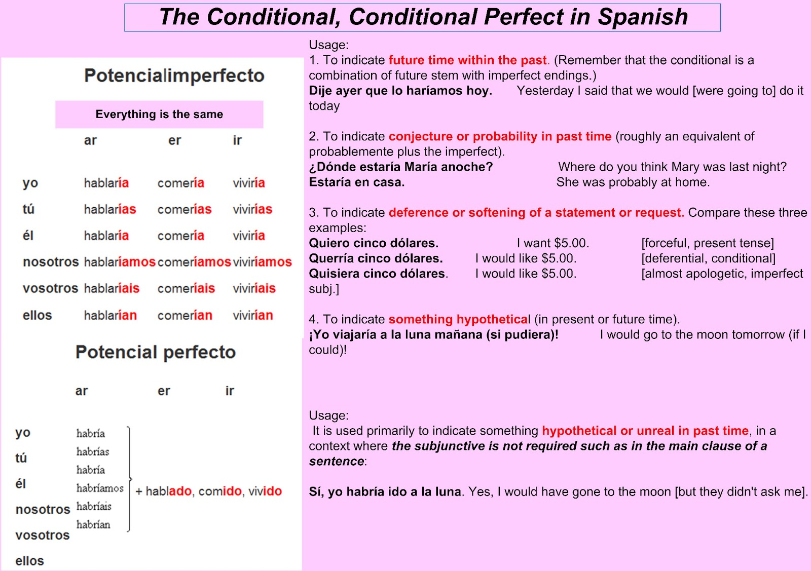 Learn Different Languages With Tips The Conditional In