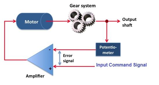 Servo Motor System : Basics of servomechanism and servo motor etrical