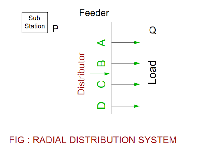 radial-distribution-system.png