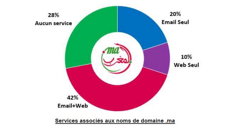 services associes noms domaine ma