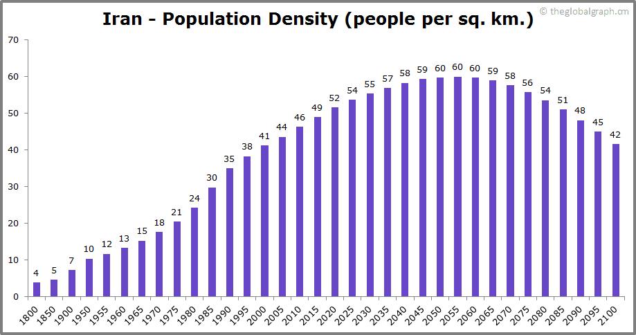 Iran  Population Density (people per sq. km.)